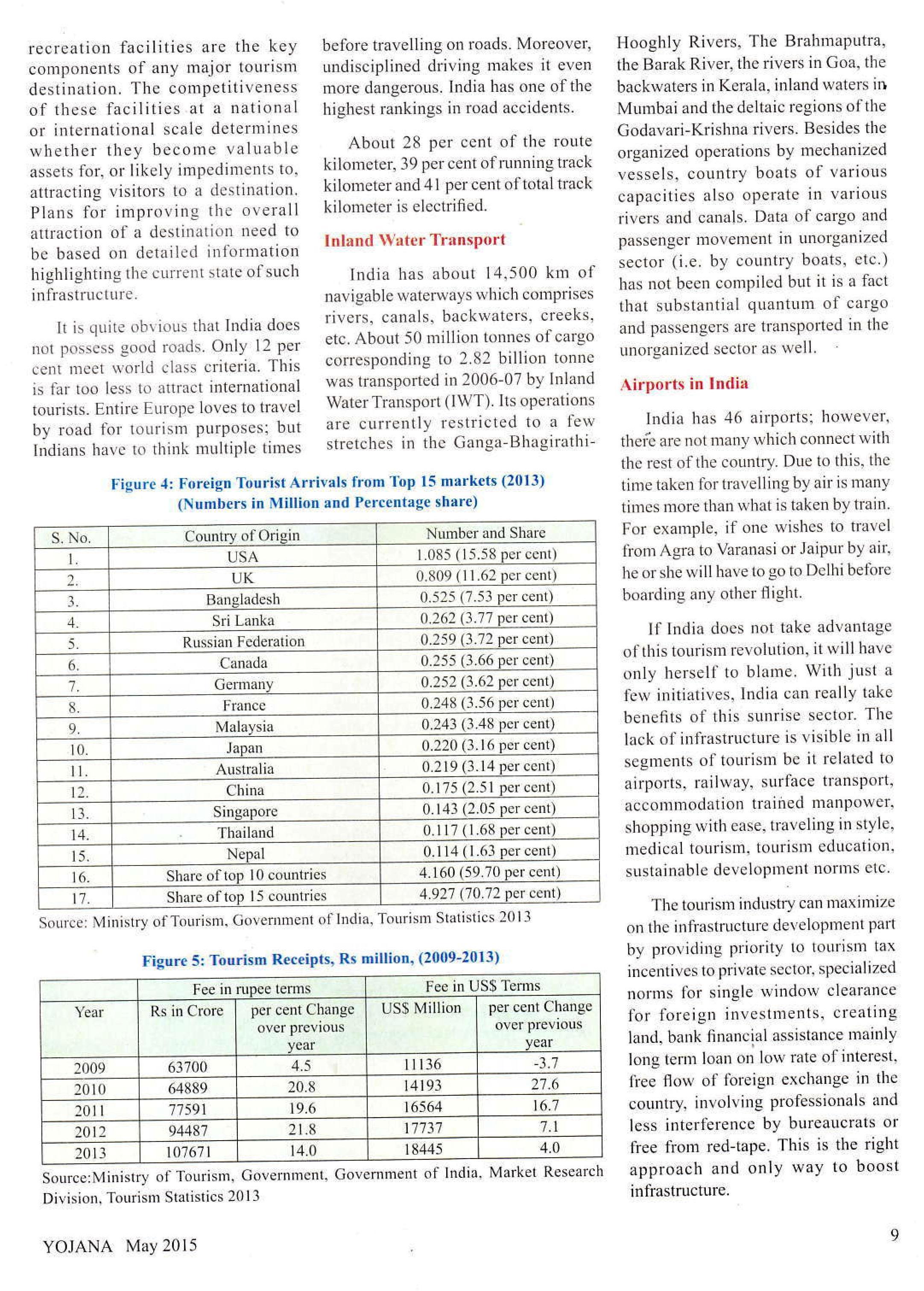 How to read Yojana Magazine for UPSC and Free Download Yojana.